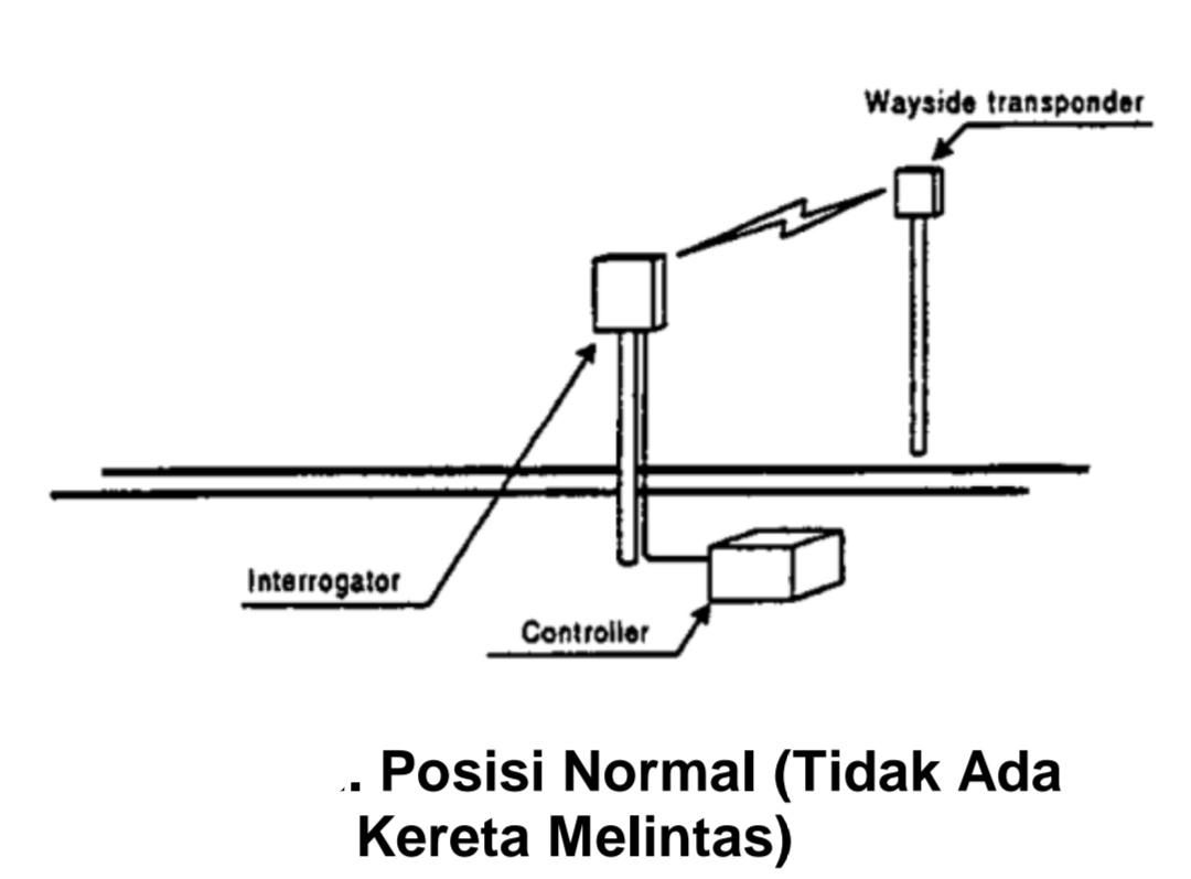 Susunan Pelacak dan Responden pada Sistem Gelombang Mikro Balise (Microwave Balise) dan Cara Kerja Sistem   Foto : BPPT