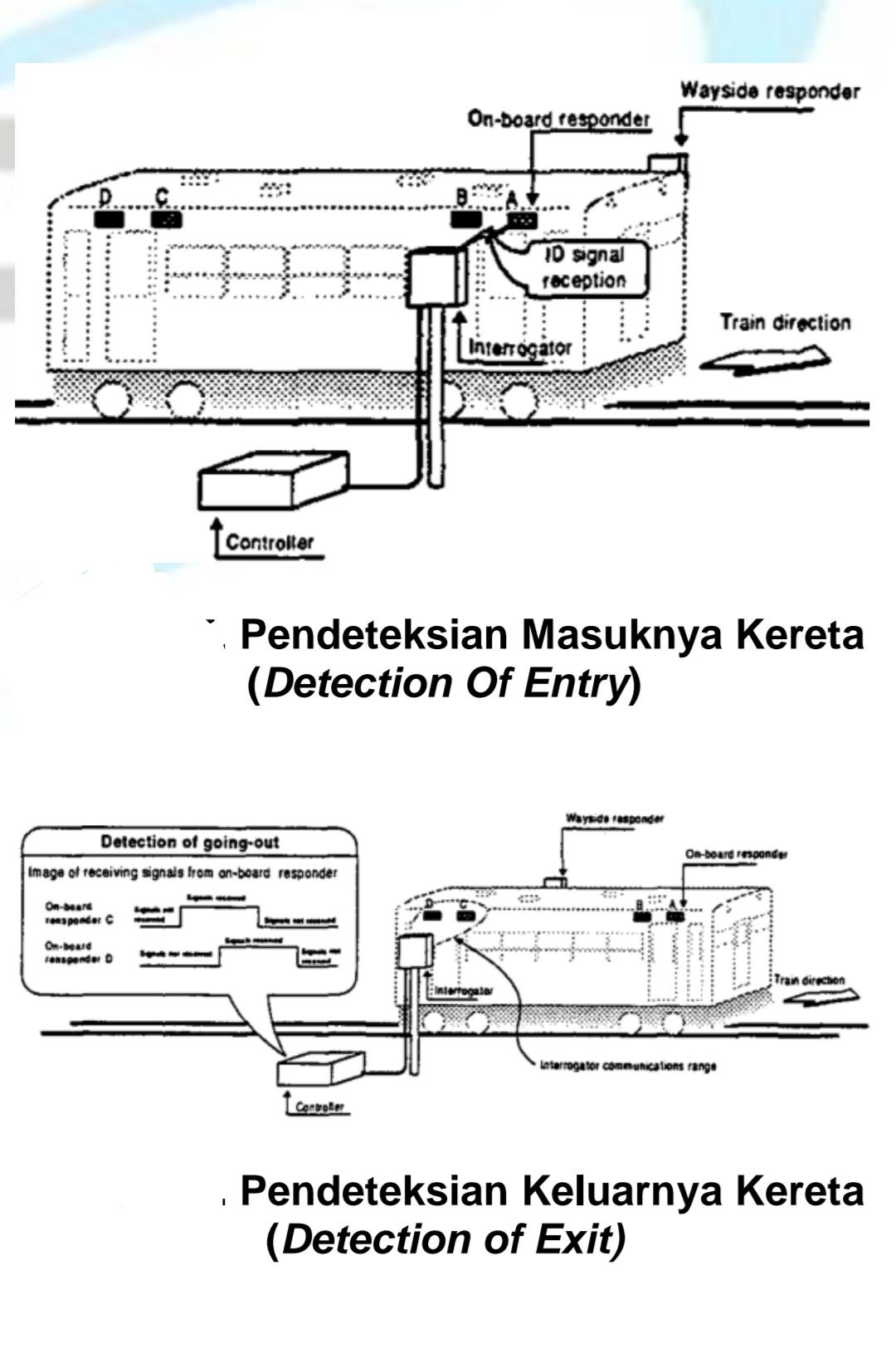Deteksi Masuk dan Keluar Suatu Kereta Pada Sistem Gelombang Mikro Balise   Foto : BPPT