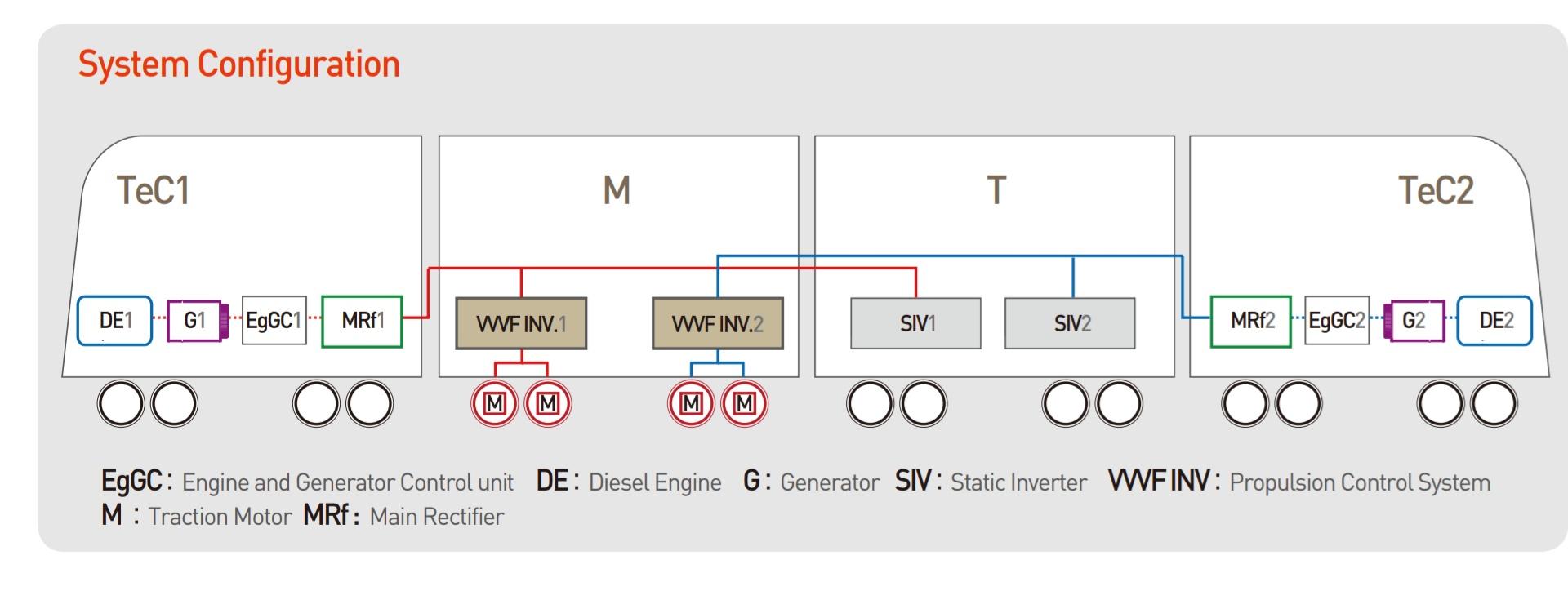 Susunan KRDE Woojin yang memiliki kesamaan dengan KRDE ME 204, Perbedaannya pada penempatan Main Rectifier, Brake Resistor. VVVF Inverter dan Static Inverter dinamai dengan PA Box dan PH Box│ Sumber : Woojin