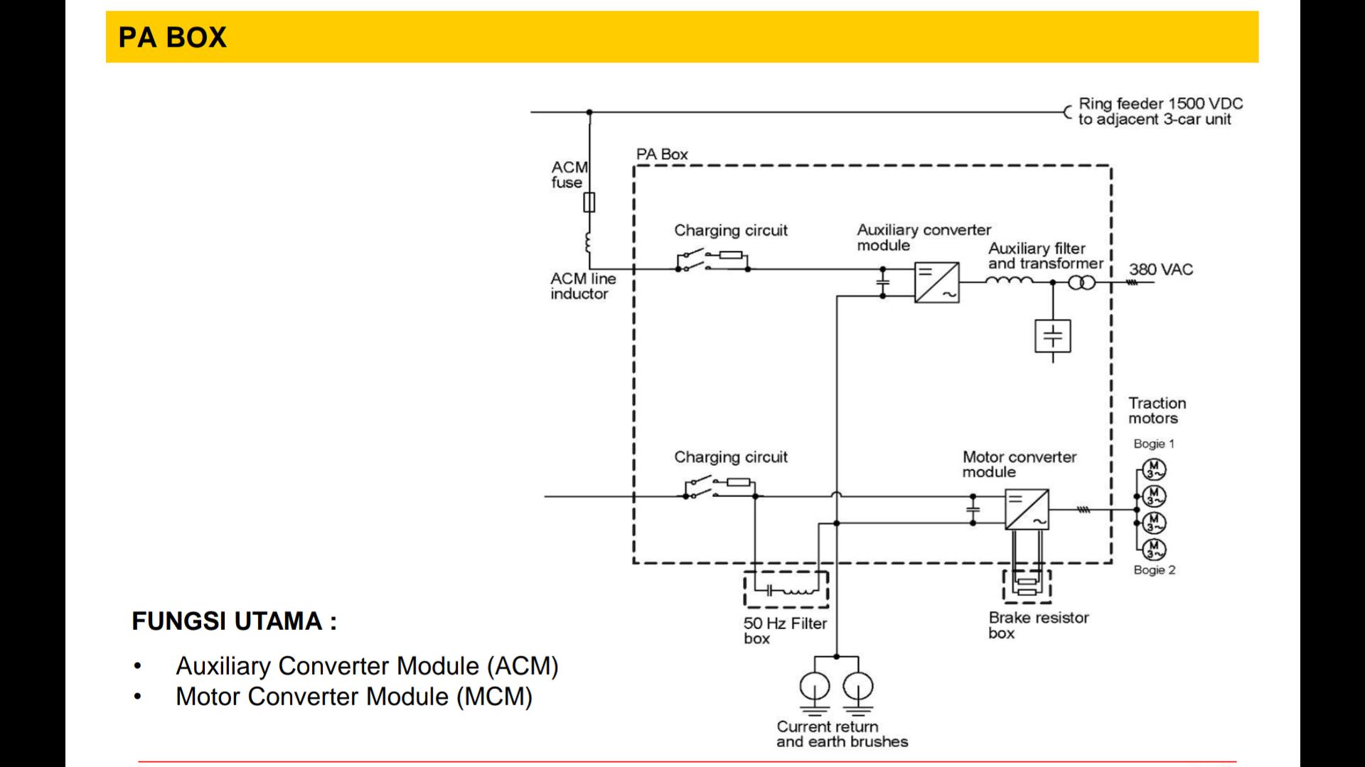 PH Box Dengan Fungsi Seperti SIV dan PA Box Dengan Fungsi Utama Seperti VVVF Inverter │ Sumber : PT INKA