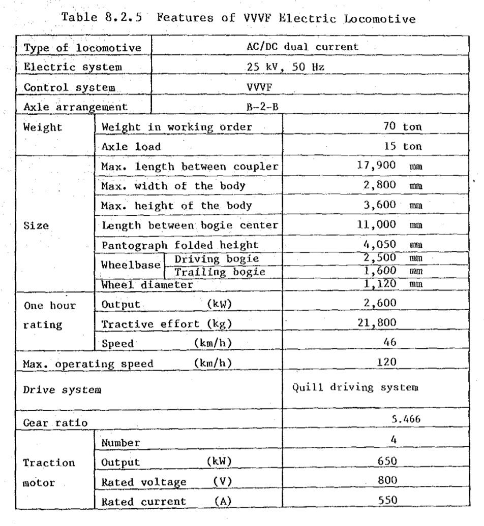 Spesifikasi Lokomotif Listrik VVVF untuk Indonesia   Sumber: JICA
