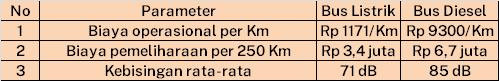 Tabel perbandingan E-Inobus dan bus diesel