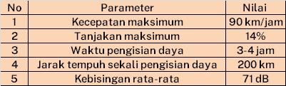 tabel performansi E-Inobus