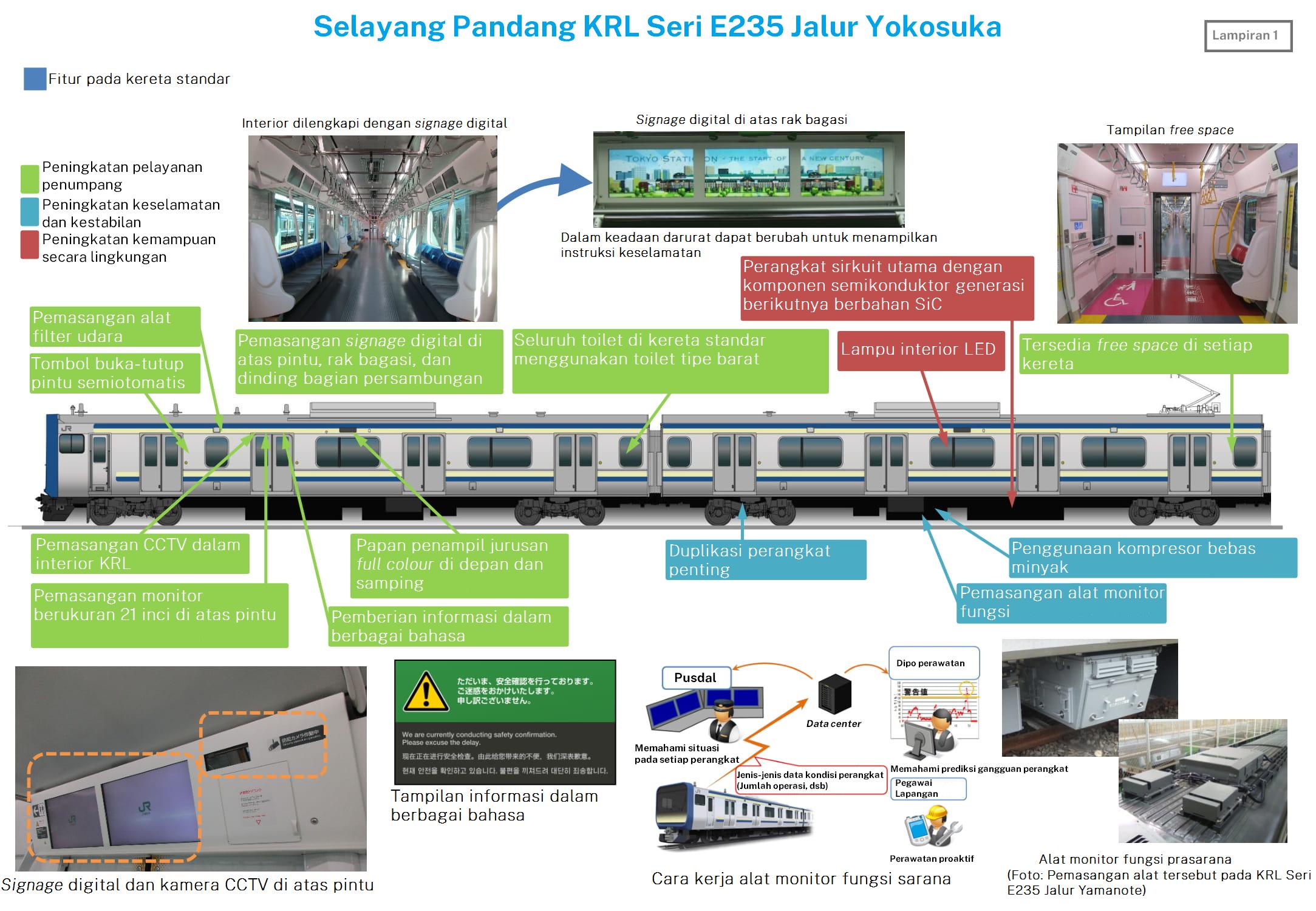 Infografis KRL seri E235 di Jalur Yokosuka | Sumber: JR East, telah diterjemahkan oleh Tim REDaksi