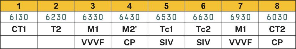 Tabel formasi rangkaian 6130F