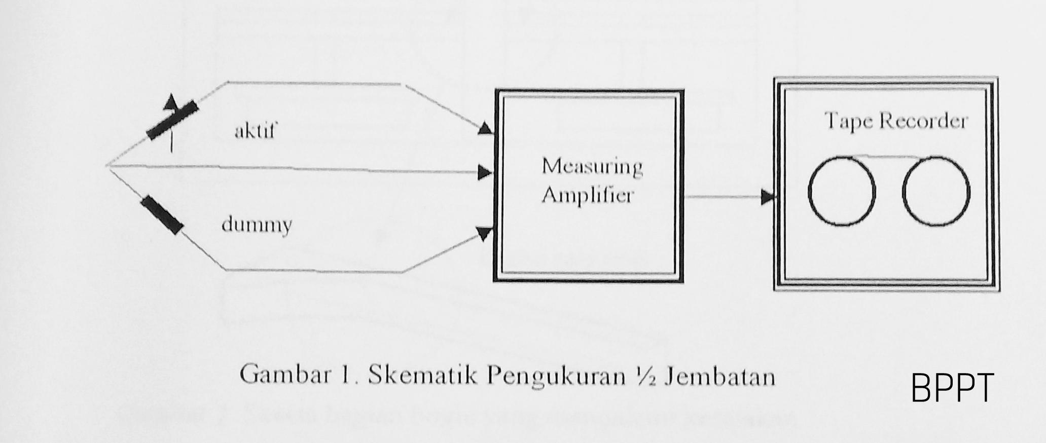 Skematik Pengukuran Setengah Jembatan   Sumber: BPPT