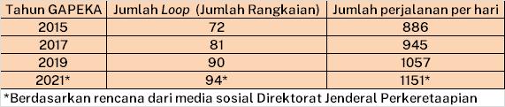 tabel jumlah loop dan perjalanan KRL