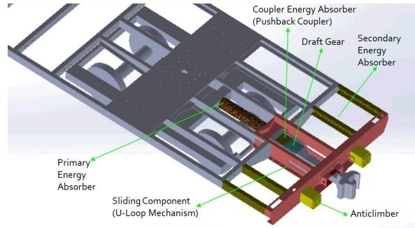 Konsep Rancangan Sistem Crashworthiness Pada Kereta K1 | Sumber : Rachman Setiawan