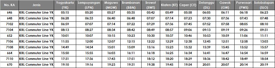 Jadwal KRL Yogyakarta-Solo Balapan