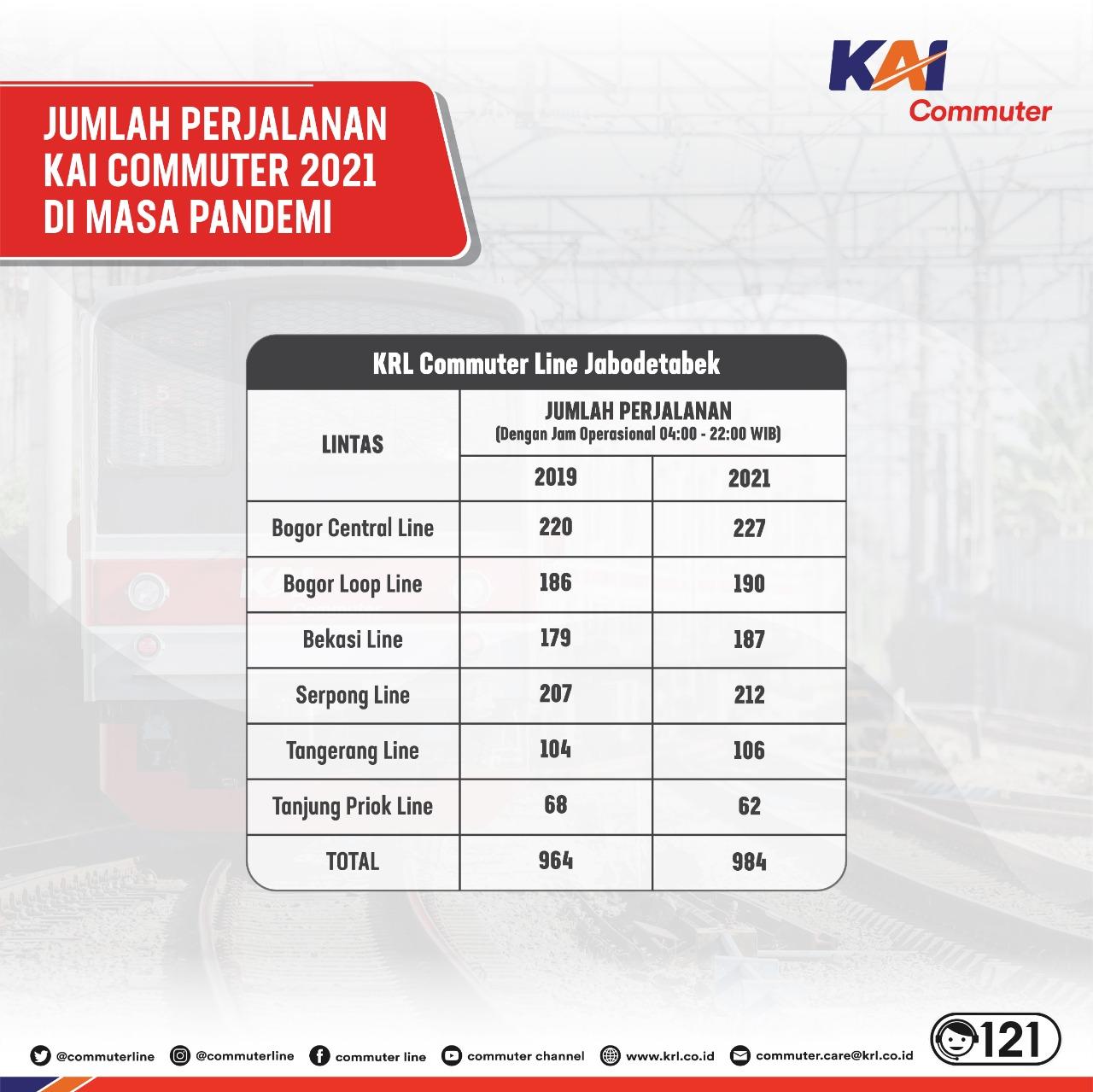 KRL Commuter Line GAPEKA 2019 2021 PPKM
