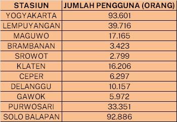 Tabel pengguna KRL Yogyakarta-Solo