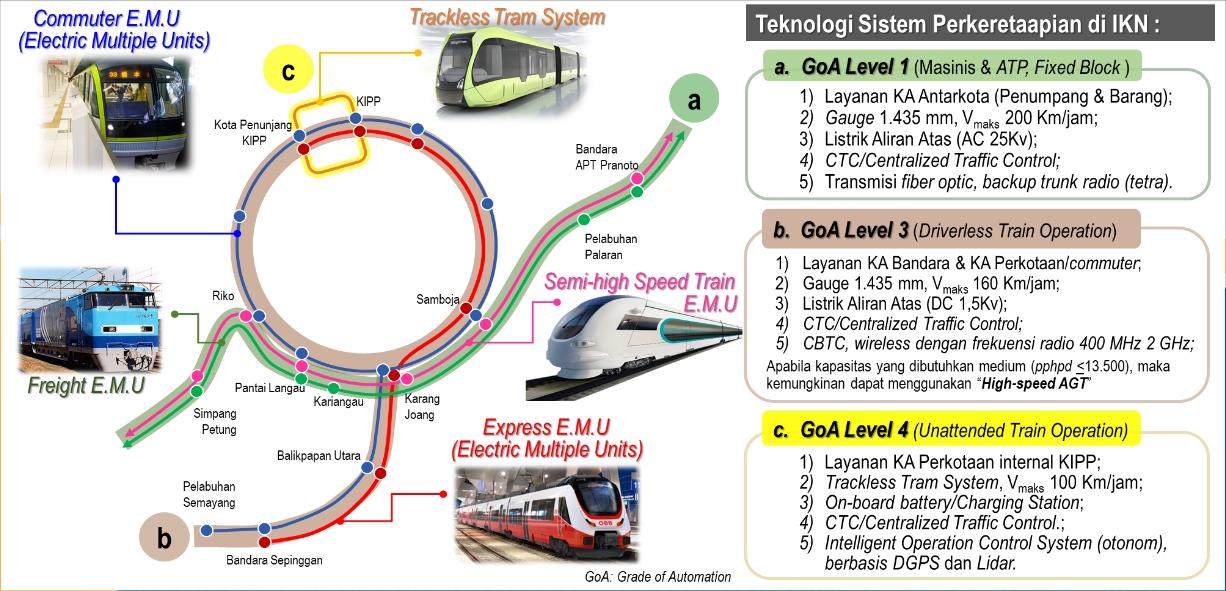 Rencana Teknologi Sarana dan Prasarana Kereta Api di Kawasan Ibu Kota Negara | Sumber: Direktorat Jenderal Perkeretaapian RI