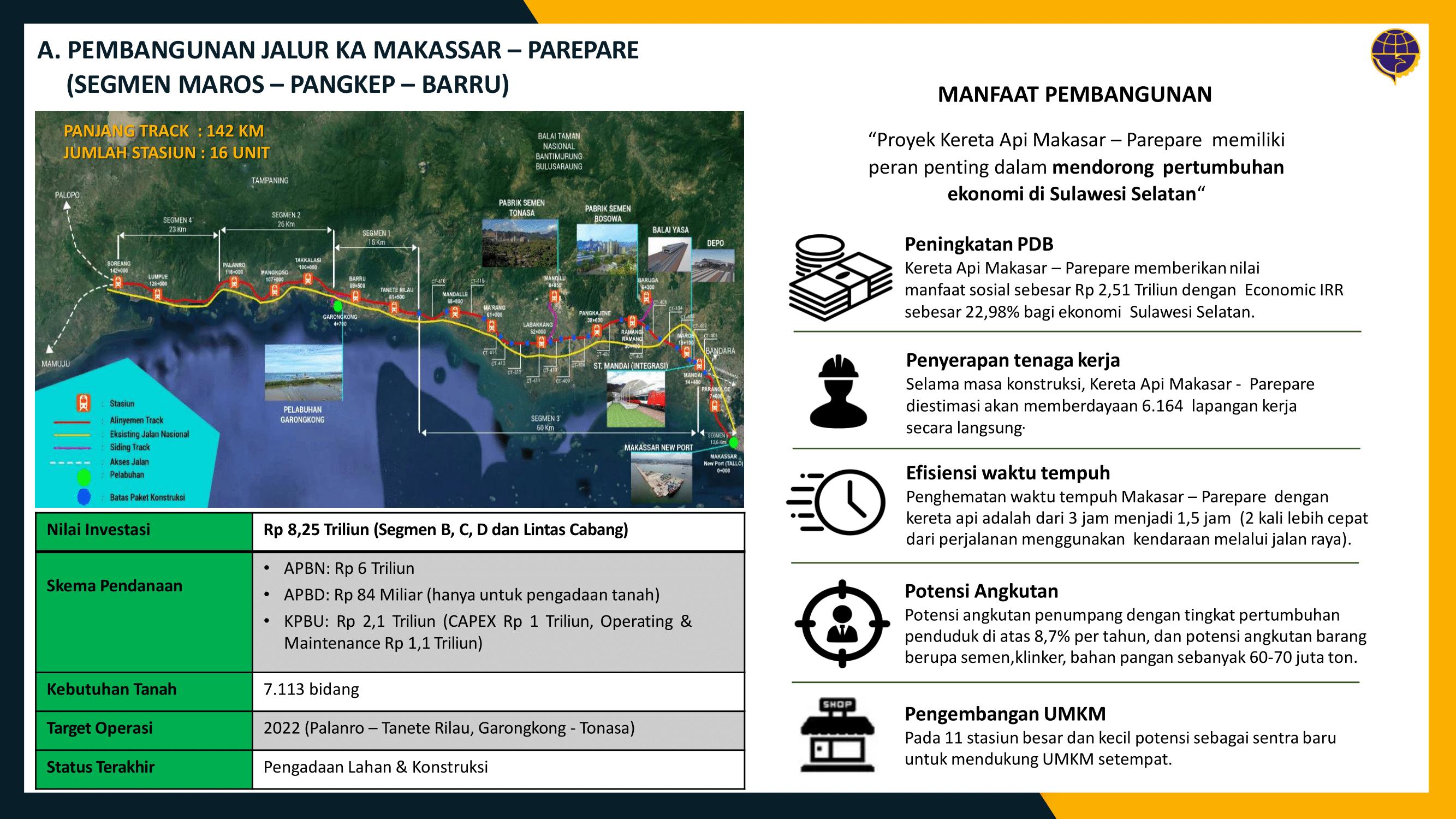 Peta dan manfaat pembangunan KA Trans Sulawesi