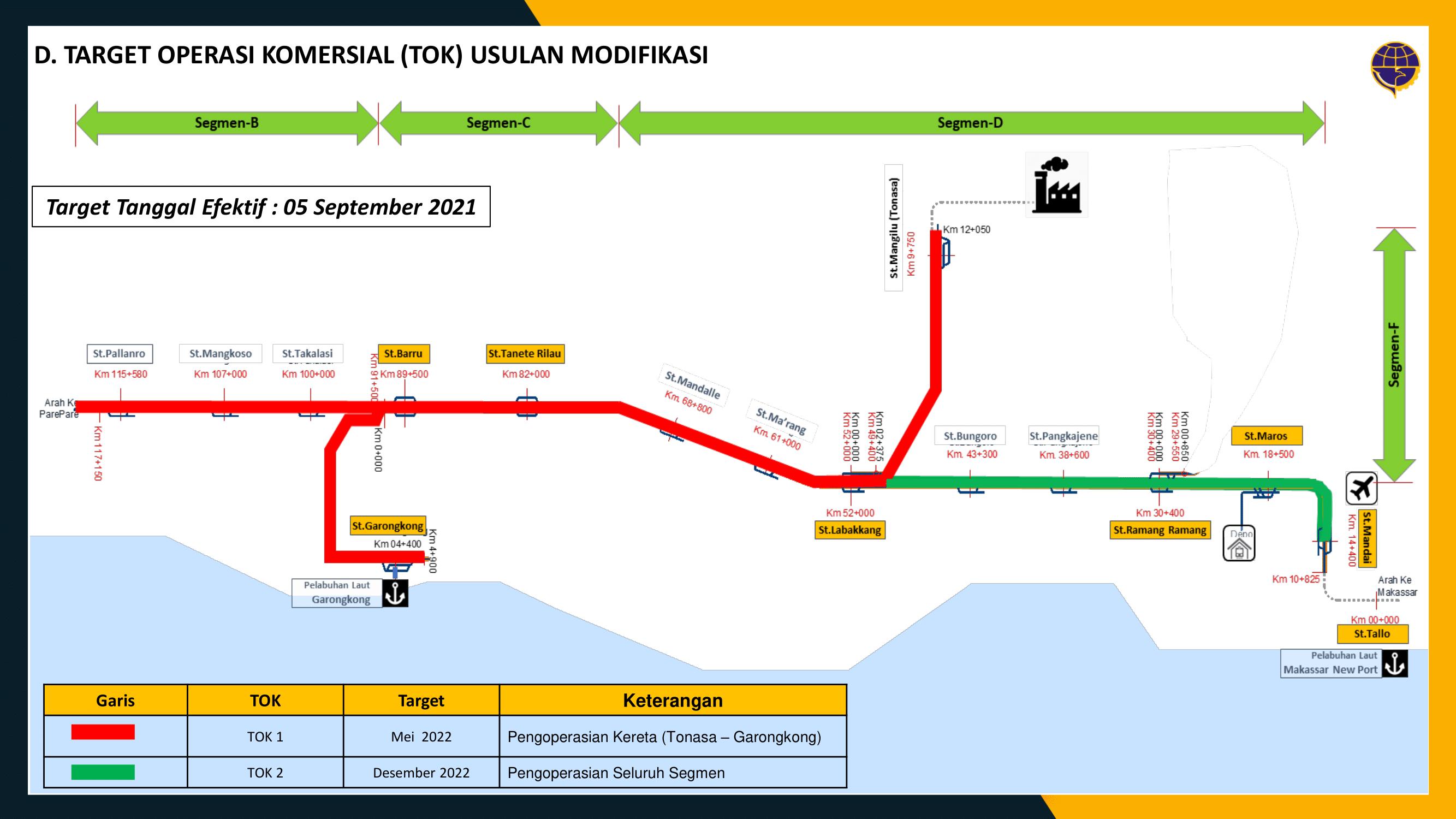 Target operasional KA Makassar