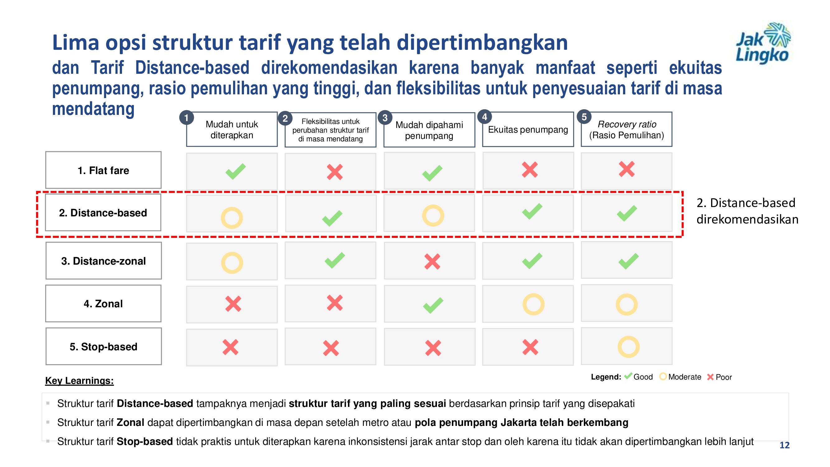 Kajian sistem tarif yang terpilih