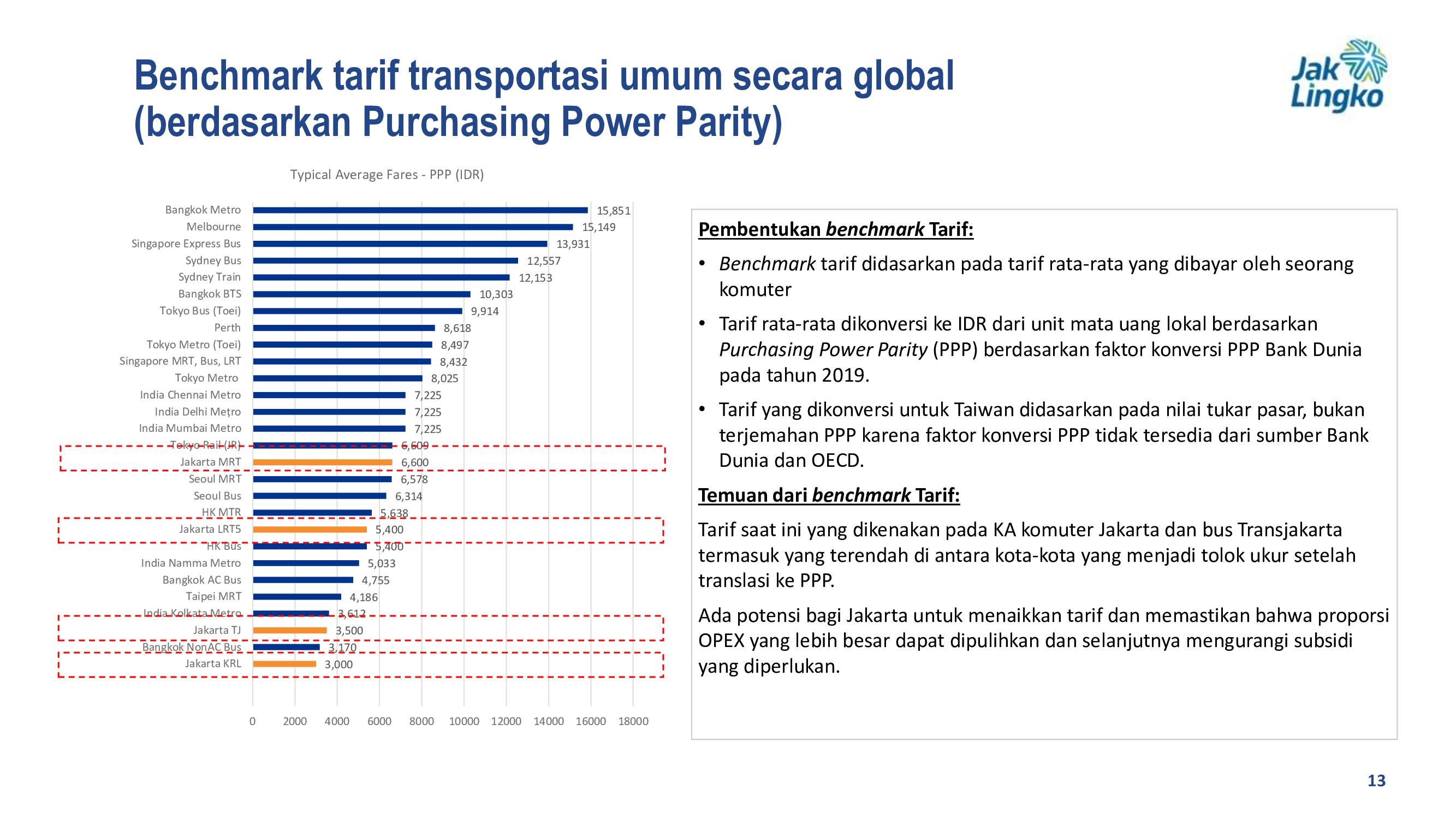 Benchmark tarif transportasi