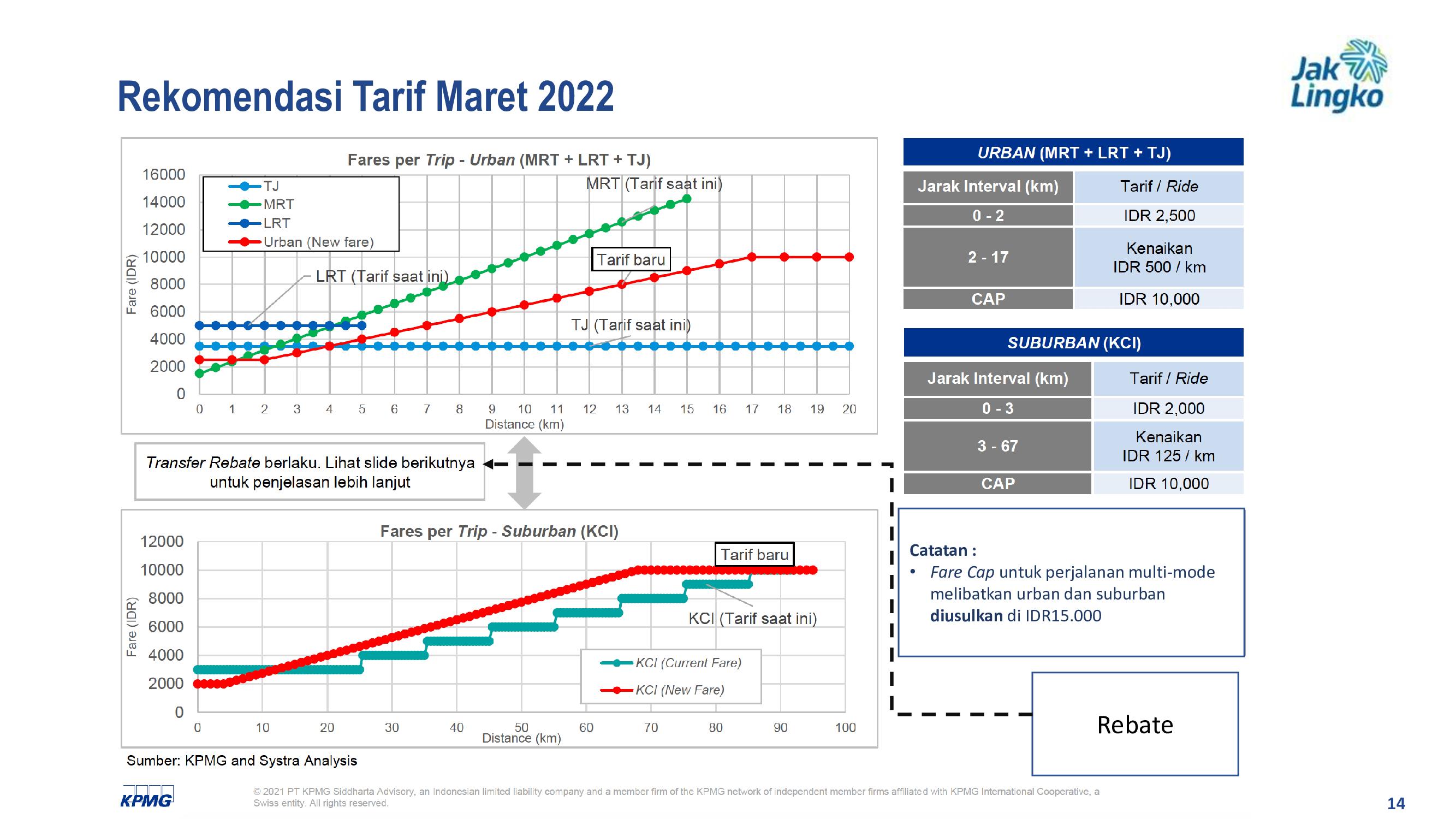 Skema tarif integrasi