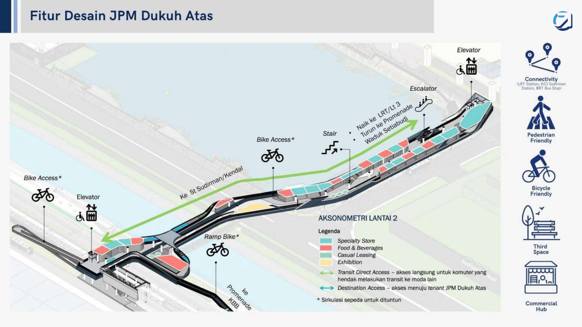 Diagram fitur desain Jembatan Pemadu Moda